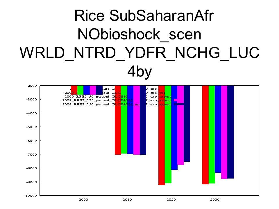 Rice SubSaharanAfr NObioshock_scen WRLD_NTRD_YDFR_NCHG_LUC 4by