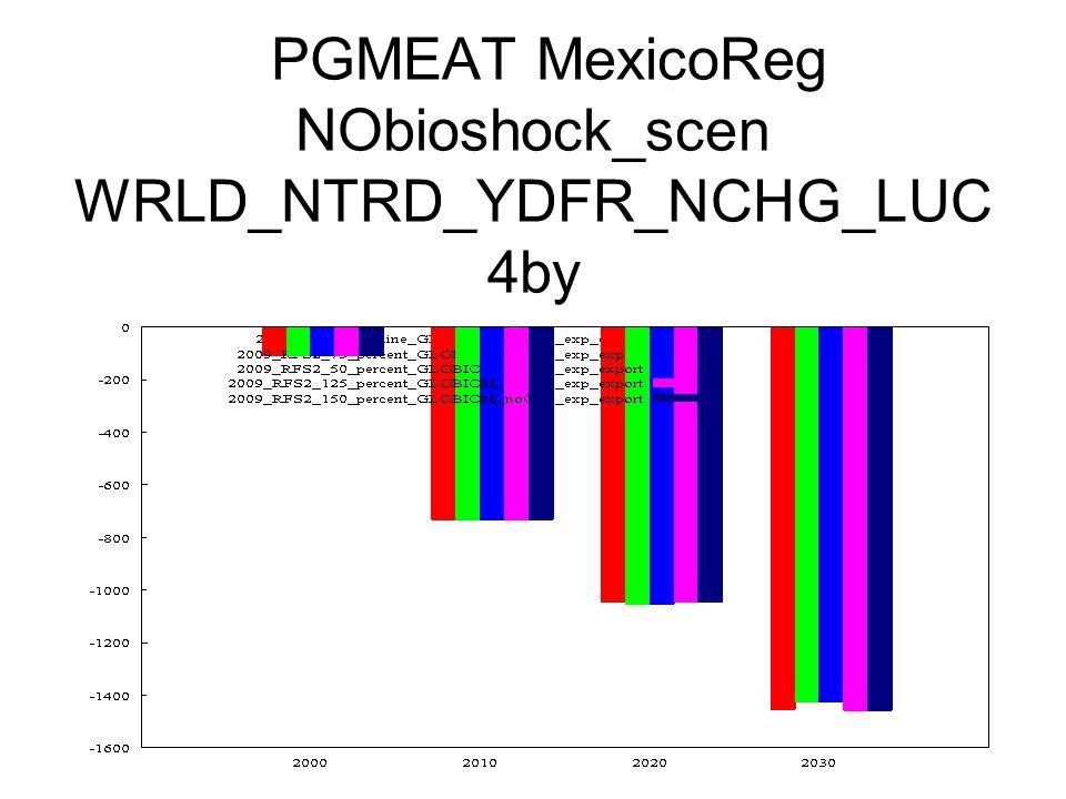 PGMEAT MexicoReg NObioshock_scen WRLD_NTRD_YDFR_NCHG_LUC 4by