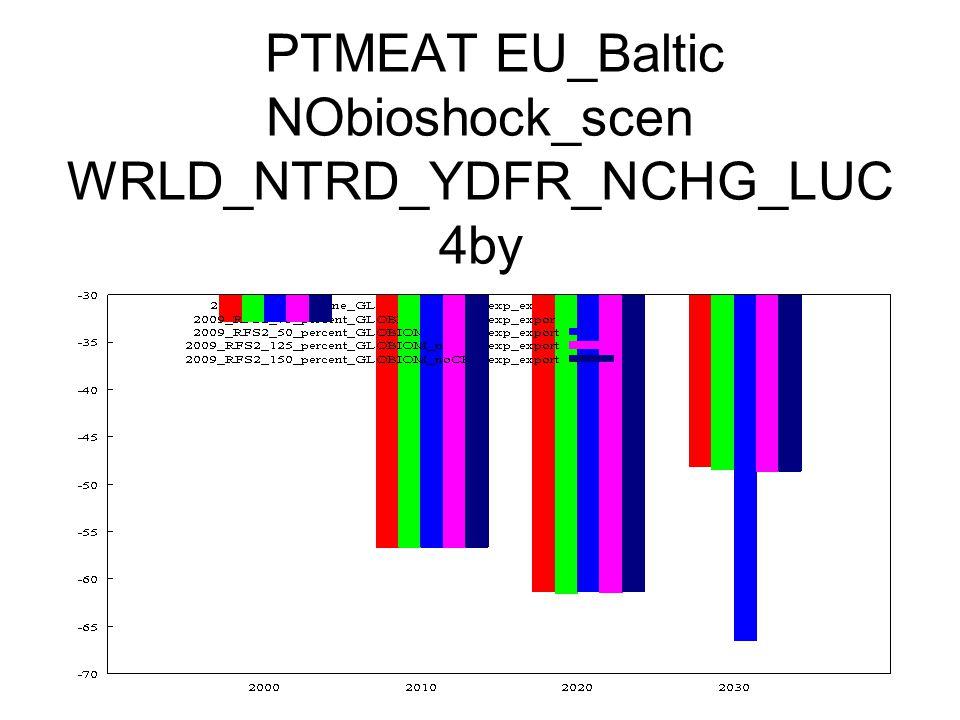 PTMEAT EU_Baltic NObioshock_scen WRLD_NTRD_YDFR_NCHG_LUC 4by