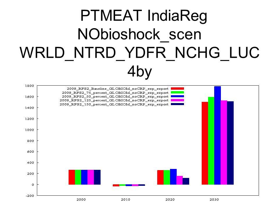 PTMEAT IndiaReg NObioshock_scen WRLD_NTRD_YDFR_NCHG_LUC 4by