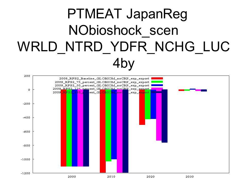 PTMEAT JapanReg NObioshock_scen WRLD_NTRD_YDFR_NCHG_LUC 4by