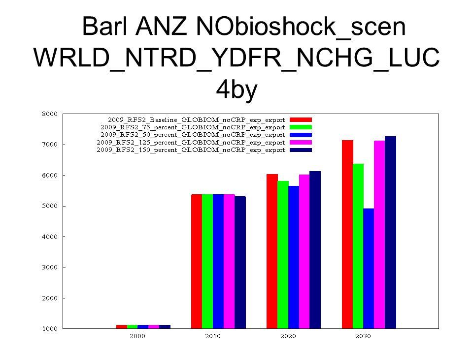 Barl ANZ NObioshock_scen WRLD_NTRD_YDFR_NCHG_LUC 4by