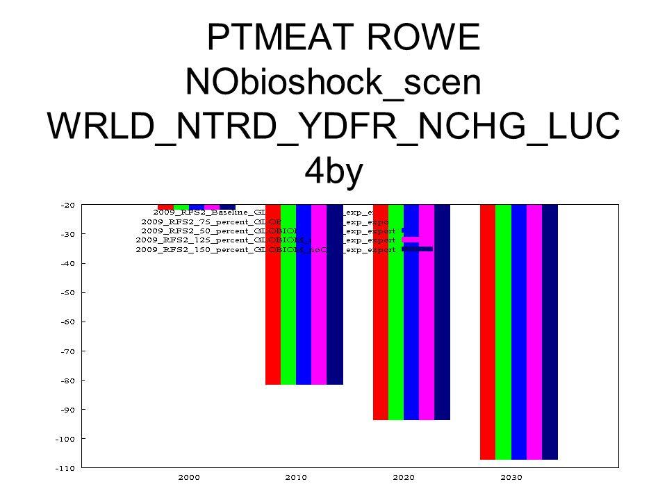 PTMEAT ROWE NObioshock_scen WRLD_NTRD_YDFR_NCHG_LUC 4by