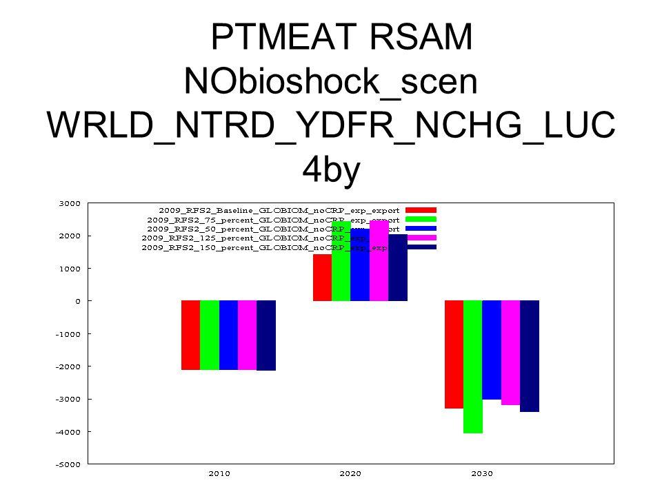 PTMEAT RSAM NObioshock_scen WRLD_NTRD_YDFR_NCHG_LUC 4by