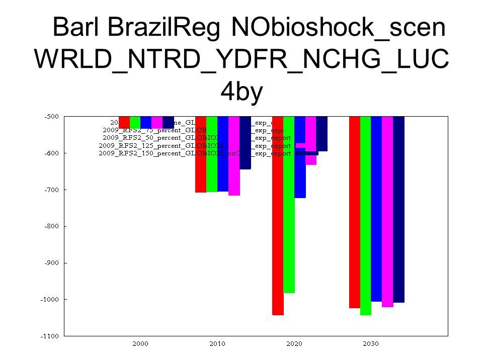 Barl BrazilReg NObioshock_scen WRLD_NTRD_YDFR_NCHG_LUC 4by