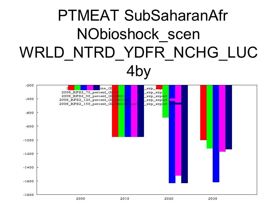 PTMEAT SubSaharanAfr NObioshock_scen WRLD_NTRD_YDFR_NCHG_LUC 4by