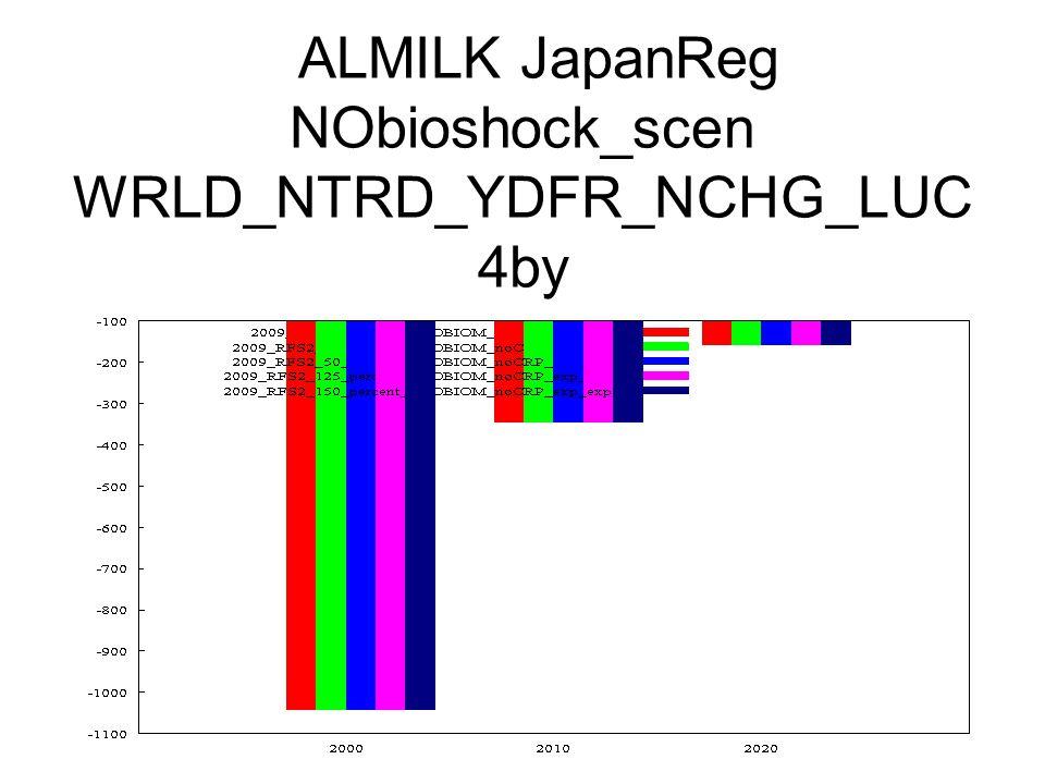 ALMILK JapanReg NObioshock_scen WRLD_NTRD_YDFR_NCHG_LUC 4by