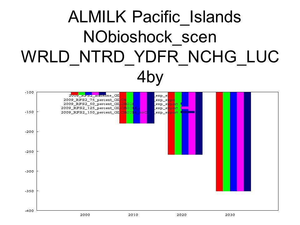 ALMILK Pacific_Islands NObioshock_scen WRLD_NTRD_YDFR_NCHG_LUC 4by