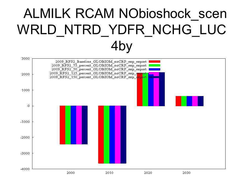 ALMILK RCAM NObioshock_scen WRLD_NTRD_YDFR_NCHG_LUC 4by