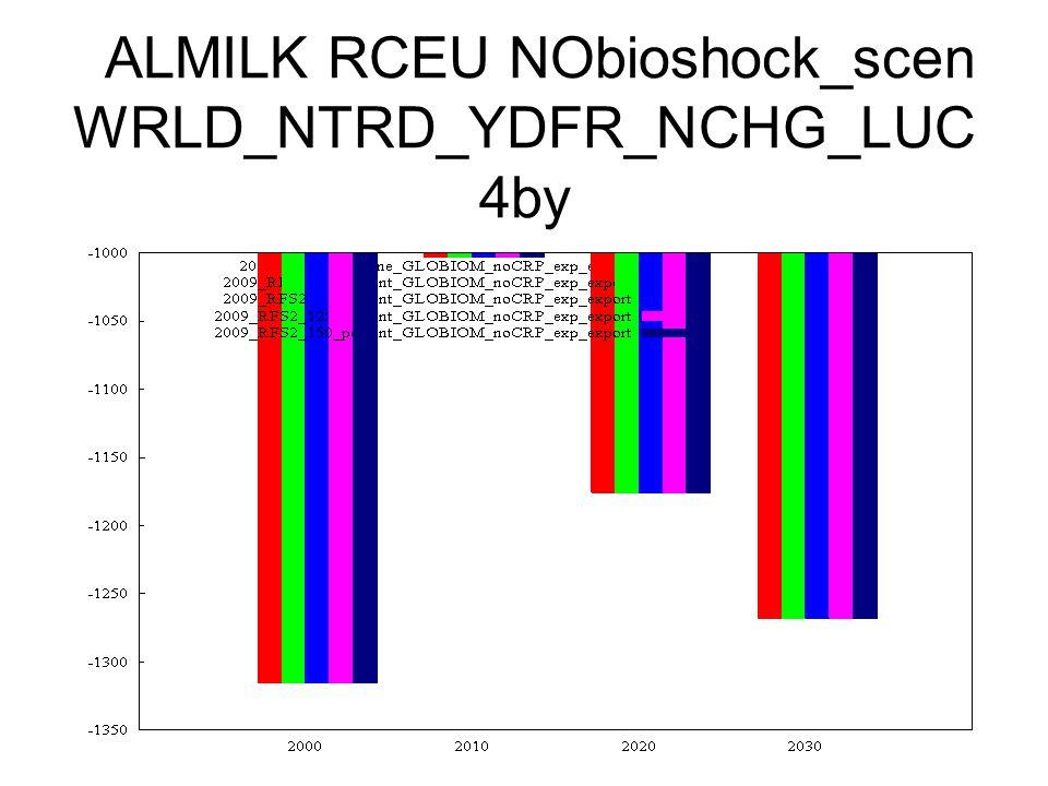 ALMILK RCEU NObioshock_scen WRLD_NTRD_YDFR_NCHG_LUC 4by