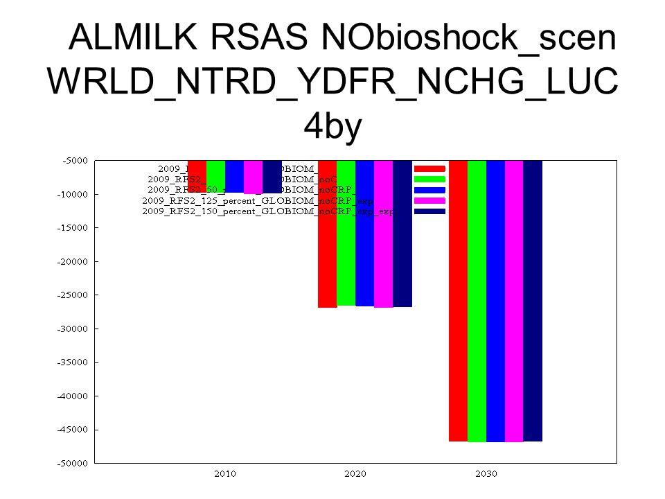 ALMILK RSAS NObioshock_scen WRLD_NTRD_YDFR_NCHG_LUC 4by