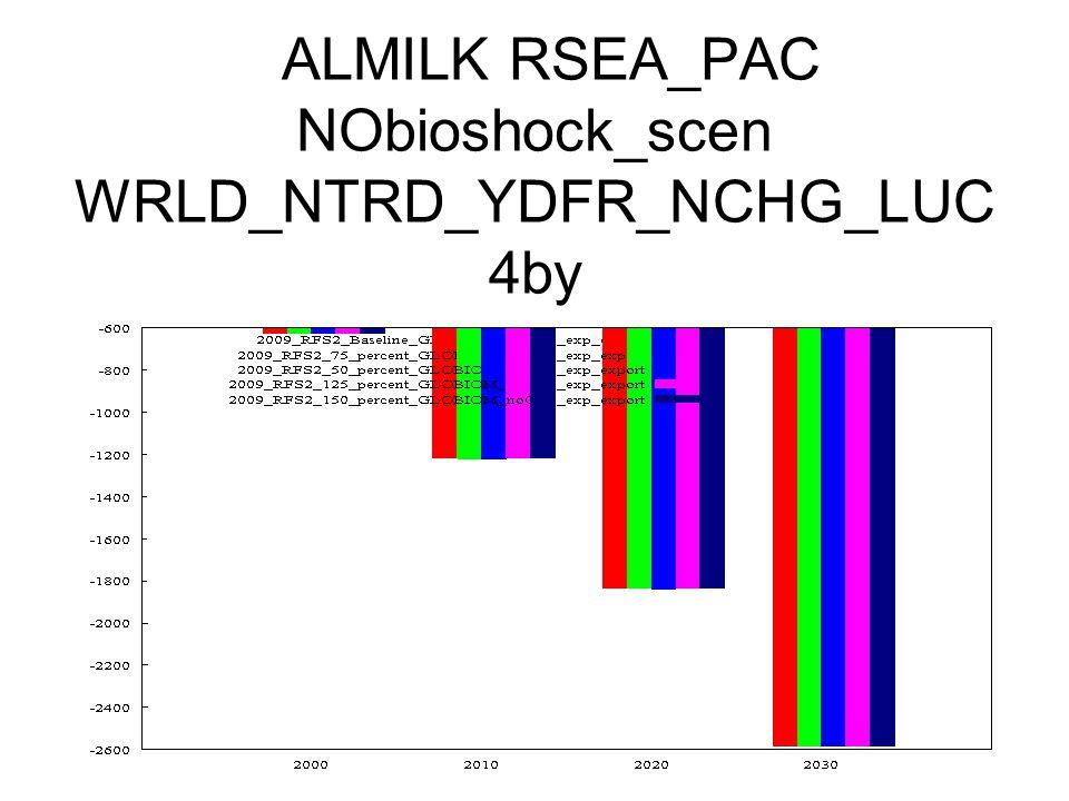 ALMILK RSEA_PAC NObioshock_scen WRLD_NTRD_YDFR_NCHG_LUC 4by