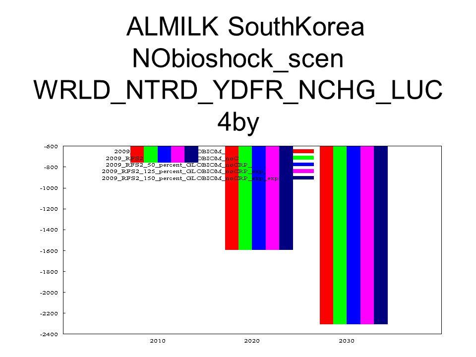 ALMILK SouthKorea NObioshock_scen WRLD_NTRD_YDFR_NCHG_LUC 4by
