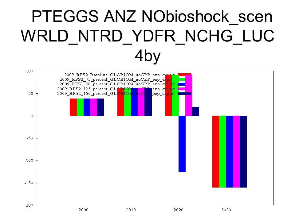 PTEGGS ANZ NObioshock_scen WRLD_NTRD_YDFR_NCHG_LUC 4by