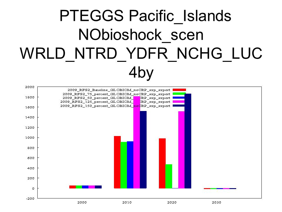 PTEGGS Pacific_Islands NObioshock_scen WRLD_NTRD_YDFR_NCHG_LUC 4by
