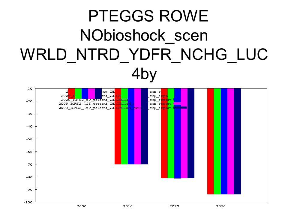 PTEGGS ROWE NObioshock_scen WRLD_NTRD_YDFR_NCHG_LUC 4by