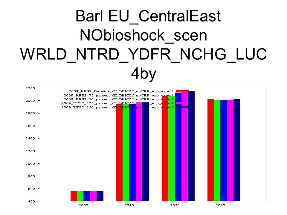 Barl EU_CentralEast NObioshock_scen WRLD_NTRD_YDFR_NCHG_LUC 4by