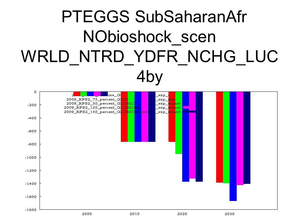 PTEGGS SubSaharanAfr NObioshock_scen WRLD_NTRD_YDFR_NCHG_LUC 4by