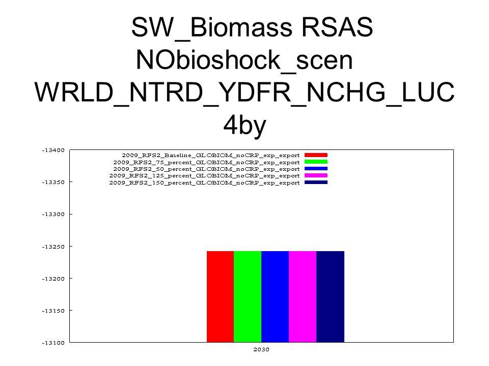 SW_Biomass RSAS NObioshock_scen WRLD_NTRD_YDFR_NCHG_LUC 4by