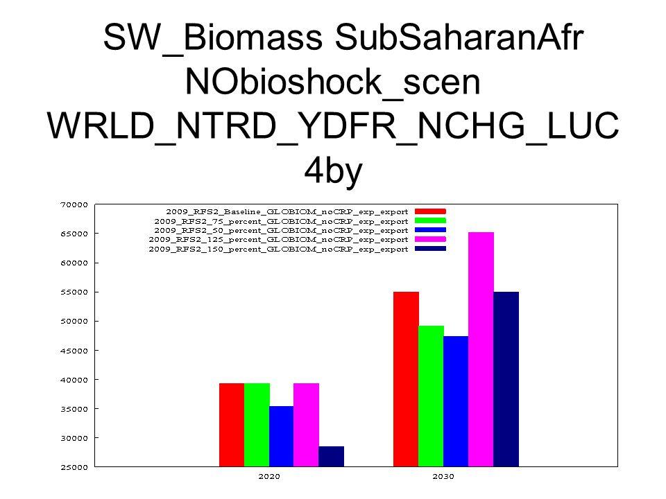 SW_Biomass SubSaharanAfr NObioshock_scen WRLD_NTRD_YDFR_NCHG_LUC 4by