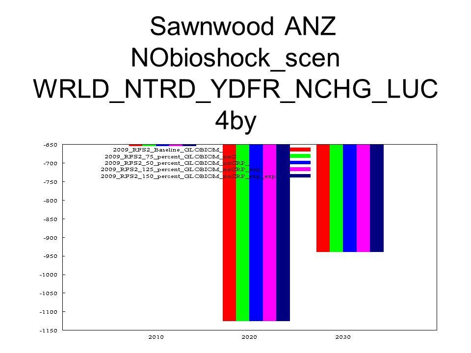 Sawnwood ANZ NObioshock_scen WRLD_NTRD_YDFR_NCHG_LUC 4by