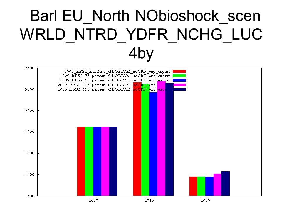 Barl EU_North NObioshock_scen WRLD_NTRD_YDFR_NCHG_LUC 4by