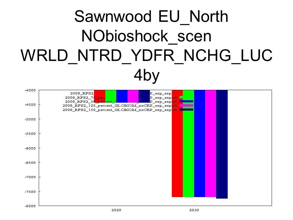 Sawnwood EU_North NObioshock_scen WRLD_NTRD_YDFR_NCHG_LUC 4by
