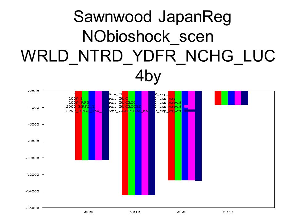 Sawnwood JapanReg NObioshock_scen WRLD_NTRD_YDFR_NCHG_LUC 4by
