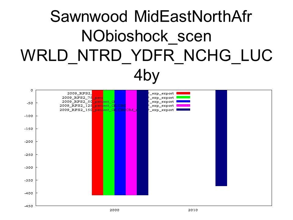 Sawnwood MidEastNorthAfr NObioshock_scen WRLD_NTRD_YDFR_NCHG_LUC 4by