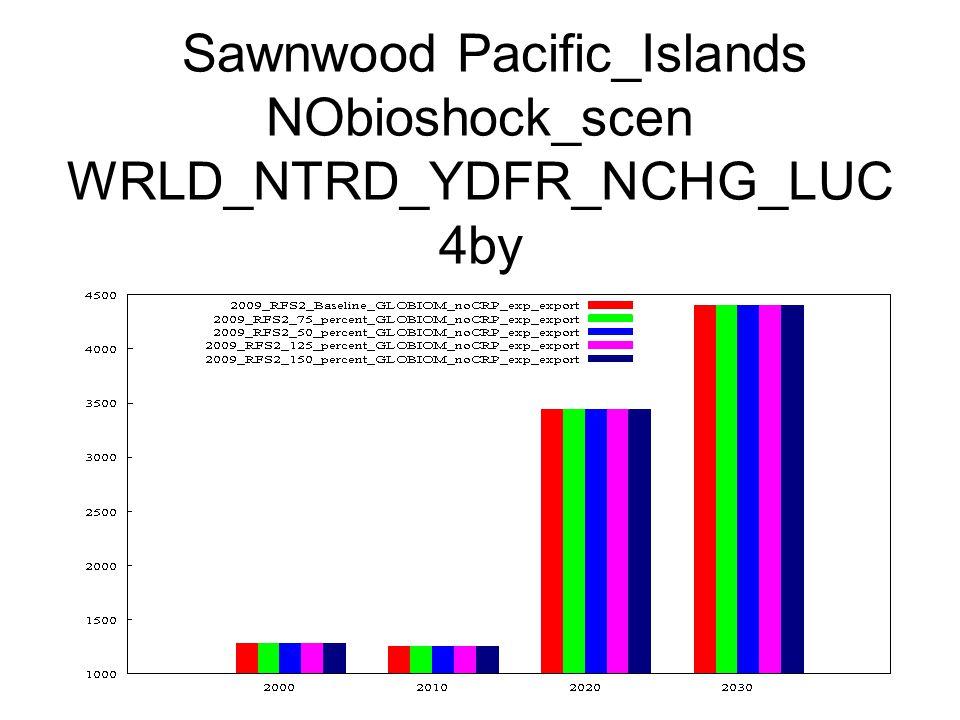 Sawnwood Pacific_Islands NObioshock_scen WRLD_NTRD_YDFR_NCHG_LUC 4by