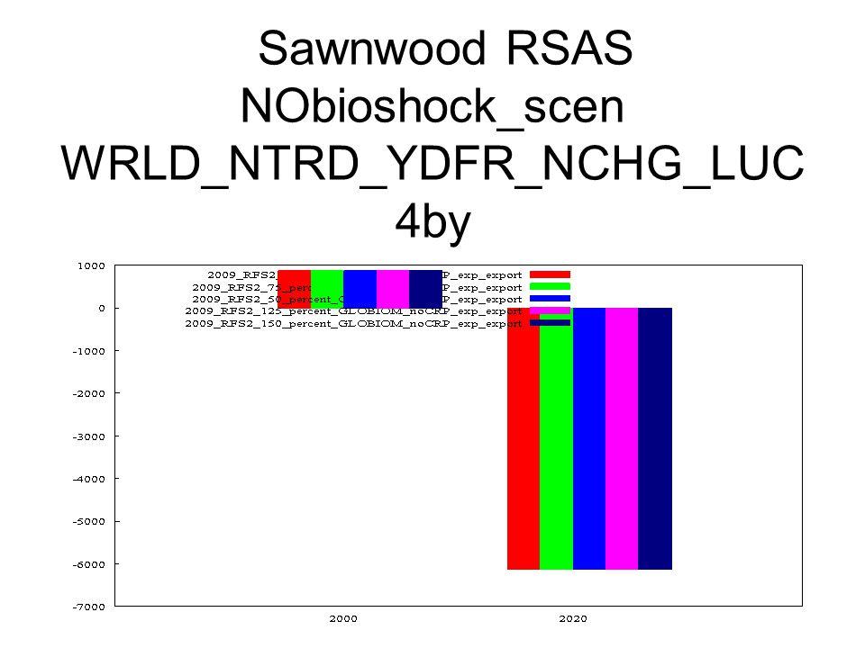 Sawnwood RSAS NObioshock_scen WRLD_NTRD_YDFR_NCHG_LUC 4by