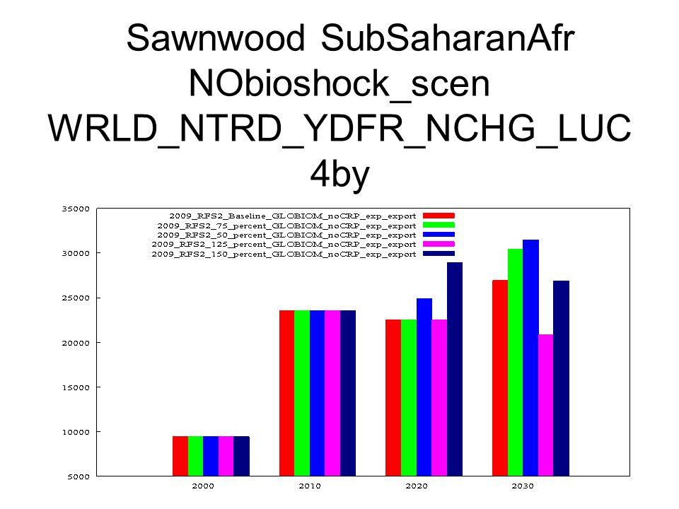 Sawnwood SubSaharanAfr NObioshock_scen WRLD_NTRD_YDFR_NCHG_LUC 4by
