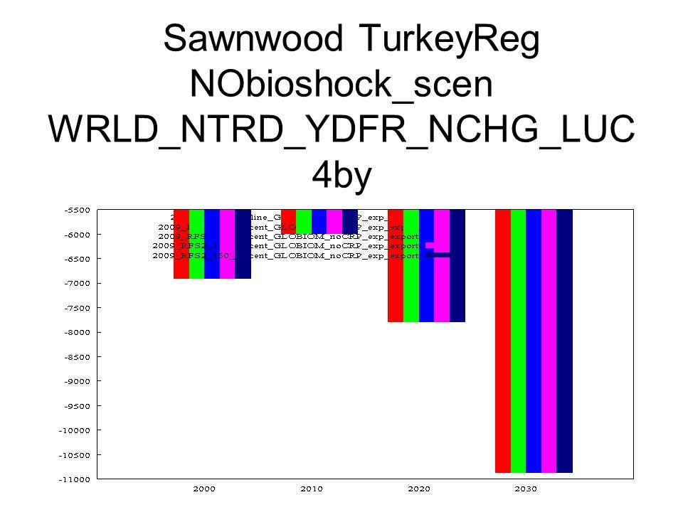 Sawnwood TurkeyReg NObioshock_scen WRLD_NTRD_YDFR_NCHG_LUC 4by