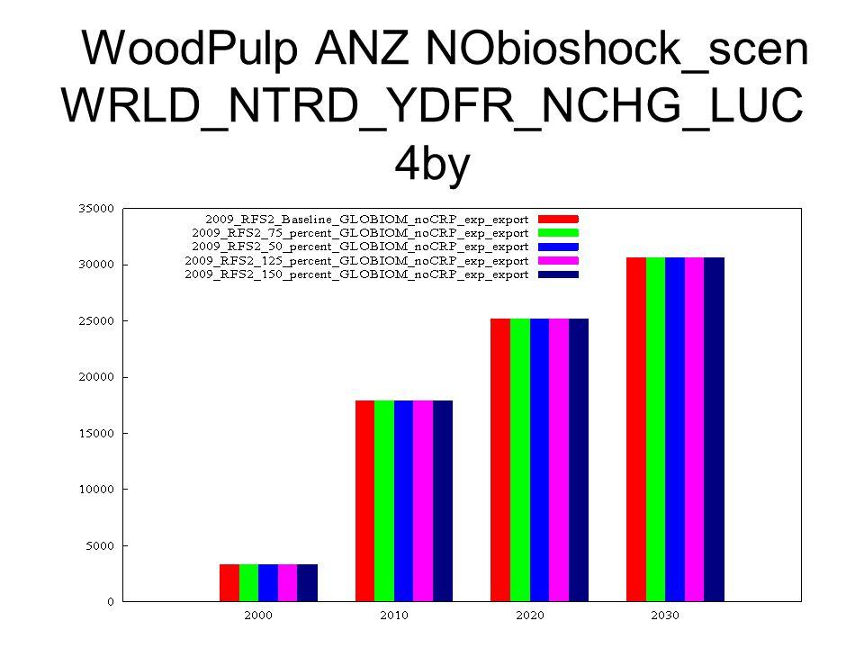 WoodPulp ANZ NObioshock_scen WRLD_NTRD_YDFR_NCHG_LUC 4by
