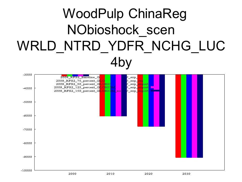 WoodPulp ChinaReg NObioshock_scen WRLD_NTRD_YDFR_NCHG_LUC 4by