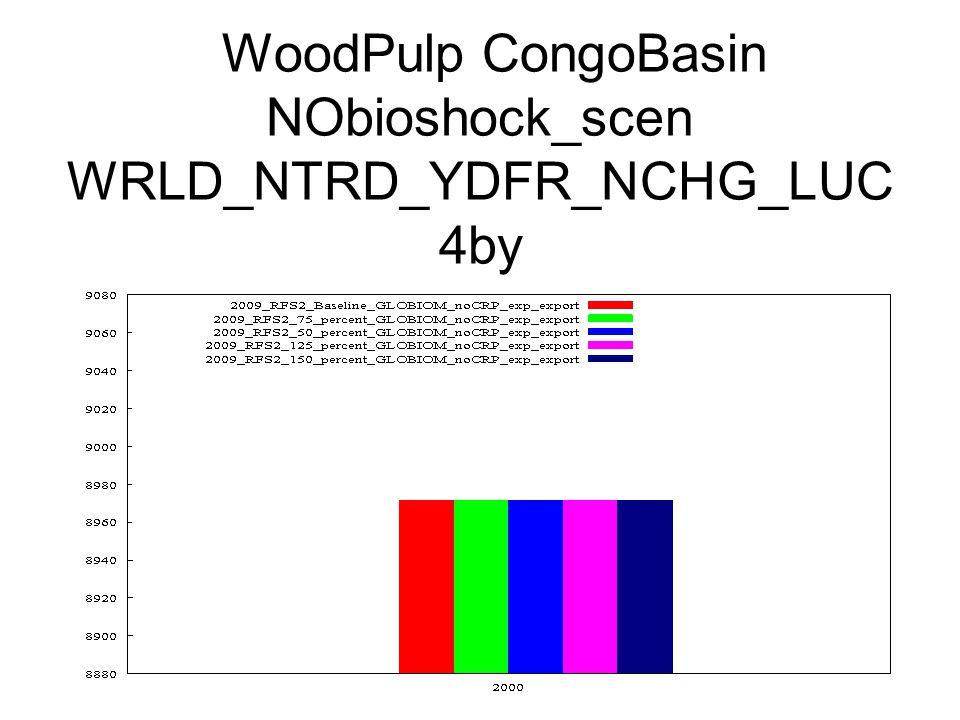 WoodPulp CongoBasin NObioshock_scen WRLD_NTRD_YDFR_NCHG_LUC 4by