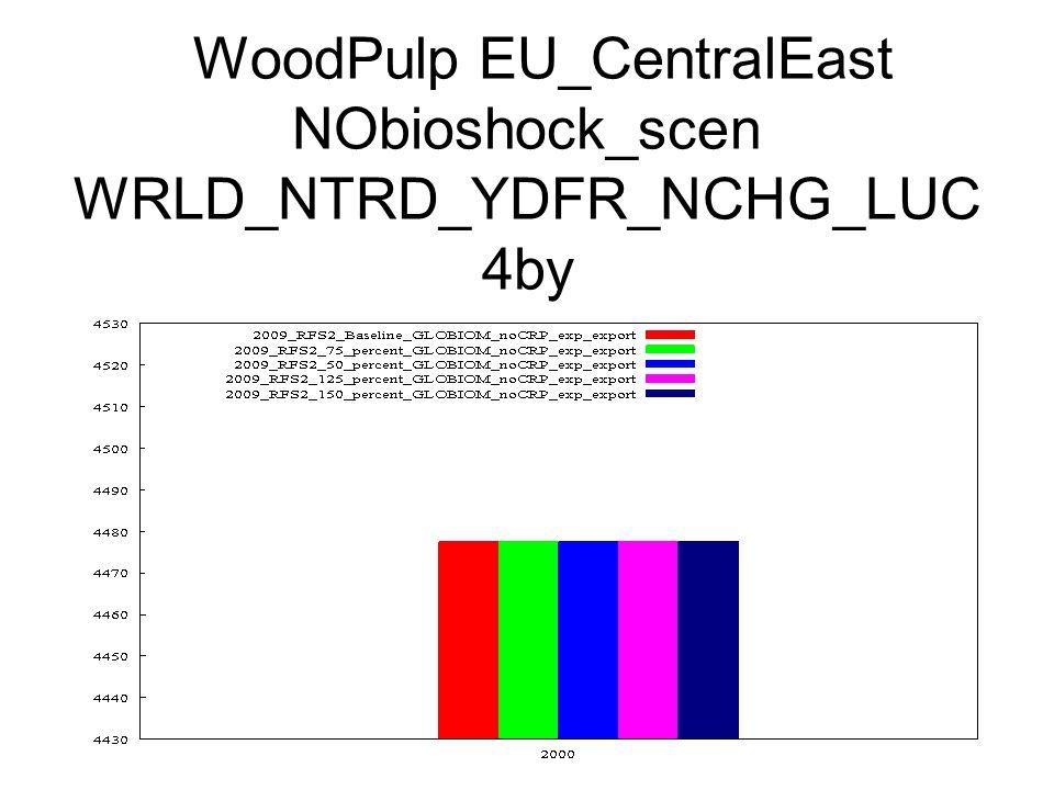 WoodPulp EU_CentralEast NObioshock_scen WRLD_NTRD_YDFR_NCHG_LUC 4by