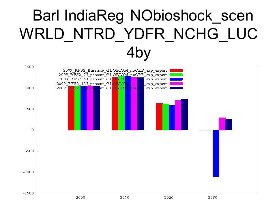 Barl IndiaReg NObioshock_scen WRLD_NTRD_YDFR_NCHG_LUC 4by