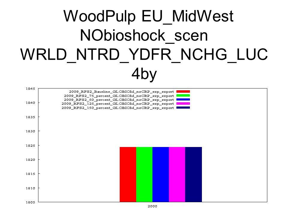 WoodPulp EU_MidWest NObioshock_scen WRLD_NTRD_YDFR_NCHG_LUC 4by