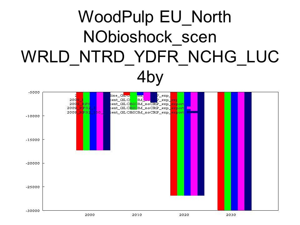 WoodPulp EU_North NObioshock_scen WRLD_NTRD_YDFR_NCHG_LUC 4by
