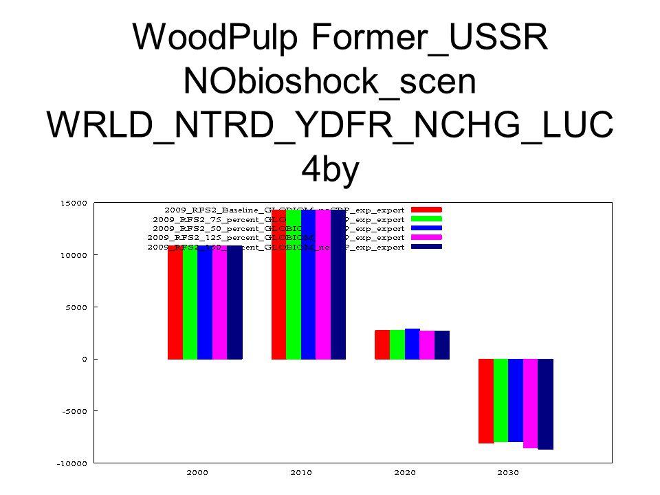 WoodPulp Former_USSR NObioshock_scen WRLD_NTRD_YDFR_NCHG_LUC 4by