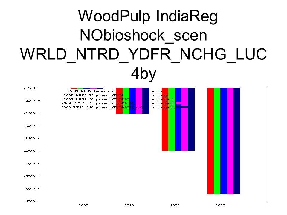 WoodPulp IndiaReg NObioshock_scen WRLD_NTRD_YDFR_NCHG_LUC 4by