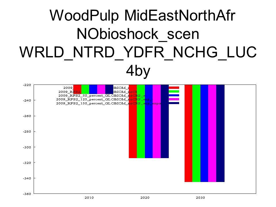 WoodPulp MidEastNorthAfr NObioshock_scen WRLD_NTRD_YDFR_NCHG_LUC 4by