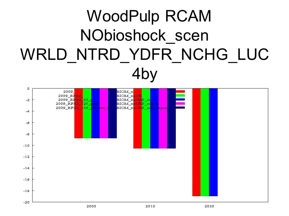 WoodPulp RCAM NObioshock_scen WRLD_NTRD_YDFR_NCHG_LUC 4by