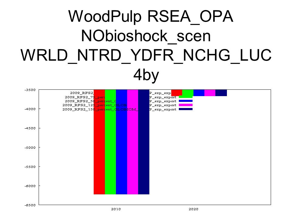 WoodPulp RSEA_OPA NObioshock_scen WRLD_NTRD_YDFR_NCHG_LUC 4by