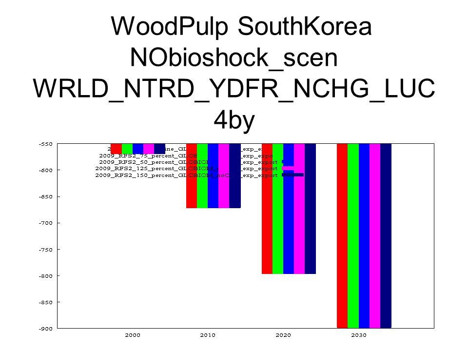 WoodPulp SouthKorea NObioshock_scen WRLD_NTRD_YDFR_NCHG_LUC 4by