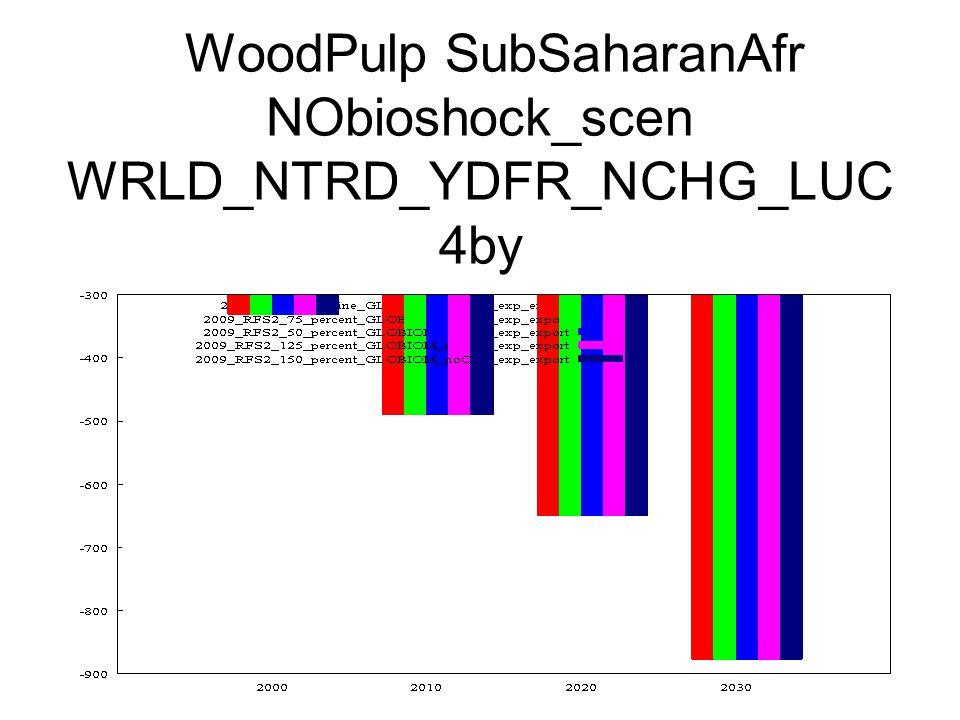 WoodPulp SubSaharanAfr NObioshock_scen WRLD_NTRD_YDFR_NCHG_LUC 4by