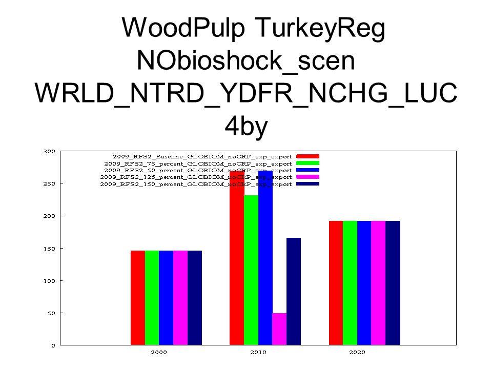 WoodPulp TurkeyReg NObioshock_scen WRLD_NTRD_YDFR_NCHG_LUC 4by