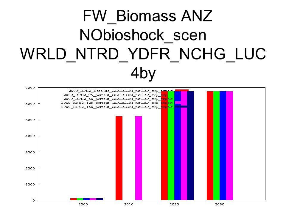 FW_Biomass ANZ NObioshock_scen WRLD_NTRD_YDFR_NCHG_LUC 4by