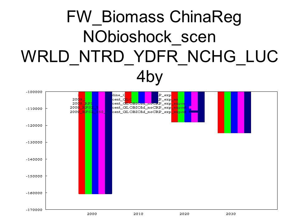 FW_Biomass ChinaReg NObioshock_scen WRLD_NTRD_YDFR_NCHG_LUC 4by
